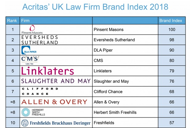 Acritas UK Law Firm Brand Index 2018 – Pearson Communications
